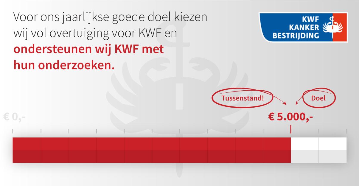 The Square Mile - Ons eindejaarsactie doel van € 5.000,- voor de KWF Kankerbestrijding is bereikt