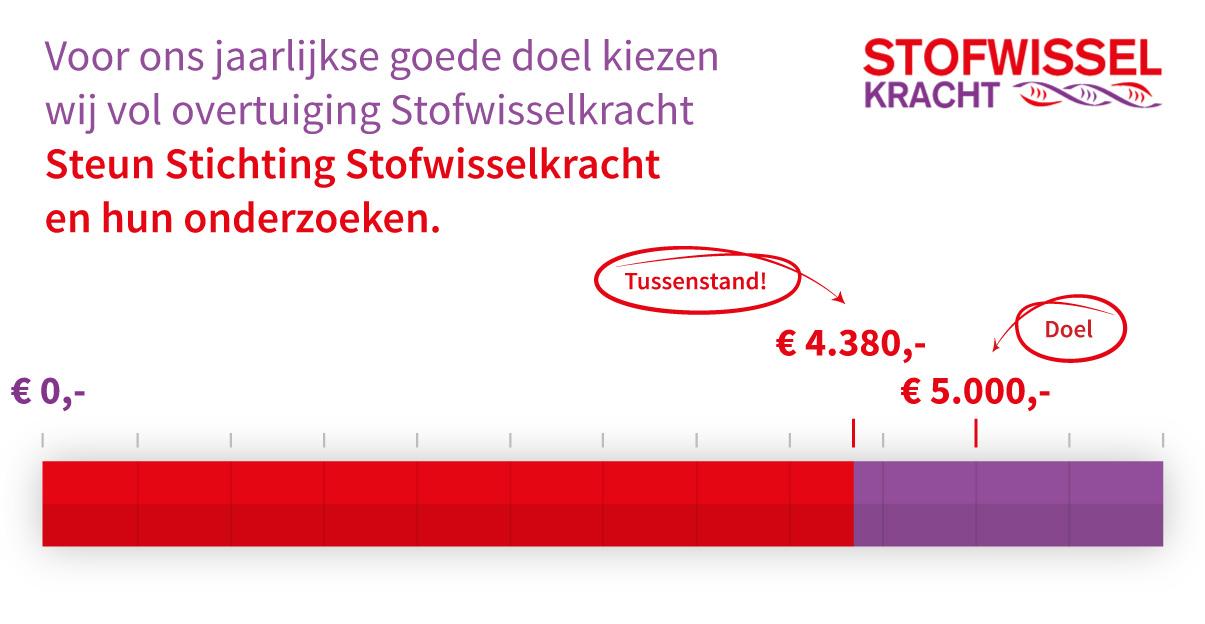 The Square Mile - Tussenstand eindejaarsactie voor Stichting Stofwisselkracht is € 4.380,-