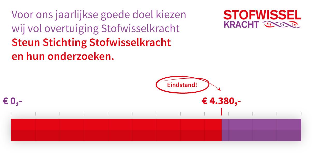 The Square Mile - Eindstand eindejaarsactie voor Stichting Stofwisselkracht is € 4.380,-